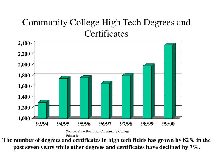 Community College High Tech Degrees and Certificates