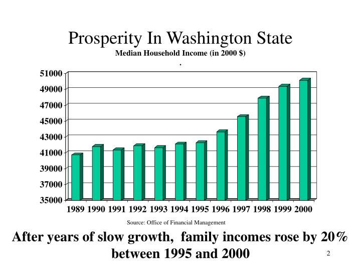 Prosperity in washington state median household income in 2000