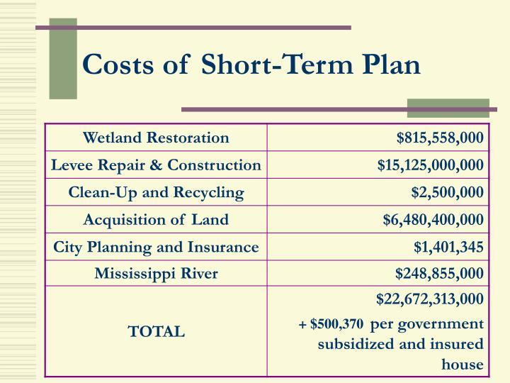 Costs of Short-Term Plan
