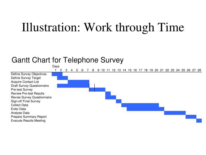 Illustration: Work through Time