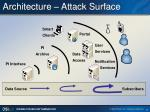 architecture attack surface