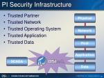 pi security infrastructure
