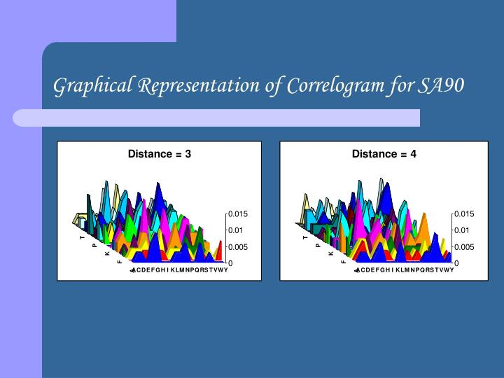 Graphical Representation of Correlogram for SA90