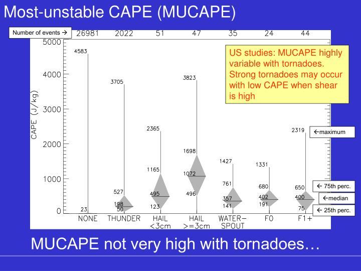 Most-unstable CAPE (MUCAPE)