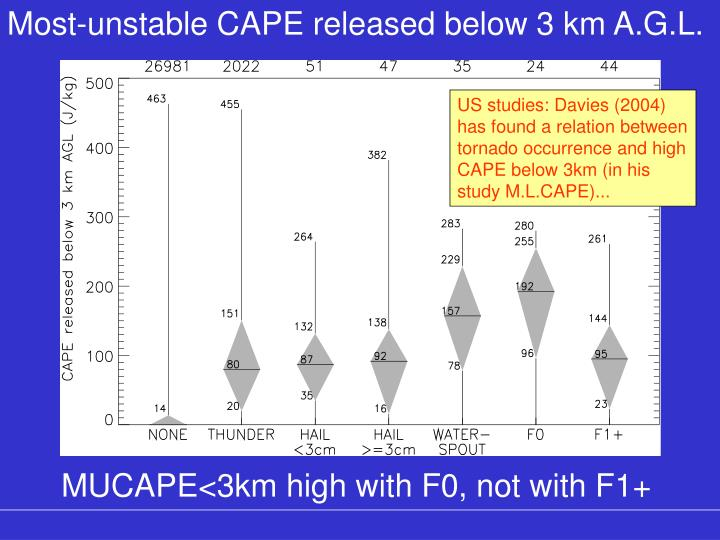 Most-unstable CAPE released below 3 km A.G.L.