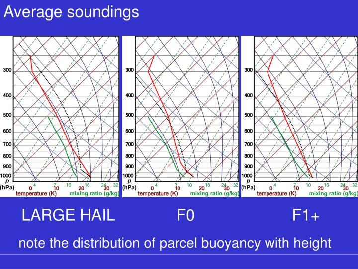 Average soundings