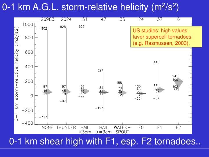 0-1 km A.G.L. storm-relative helicity (m