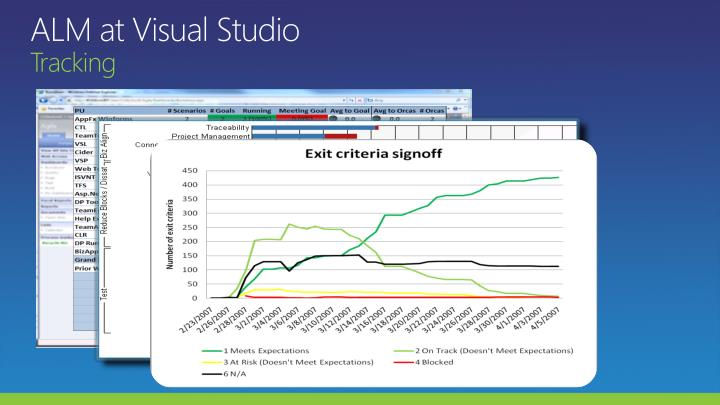 ALM at Visual Studio