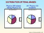distribution of final grades physics 100 alumni all physics 111 taking physics 111 students