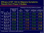 efficacy of mt 100 for migraine symptoms results from phase 3 studies
