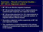 summary results of factorial studies mt 100 vs naproxen sodium