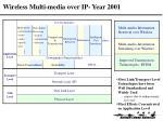 wireless multi media over ip year 20012