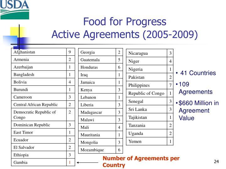 Food for Progress