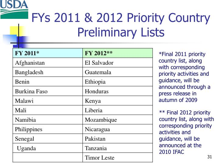 FYs 2011 & 2012 Priority Country