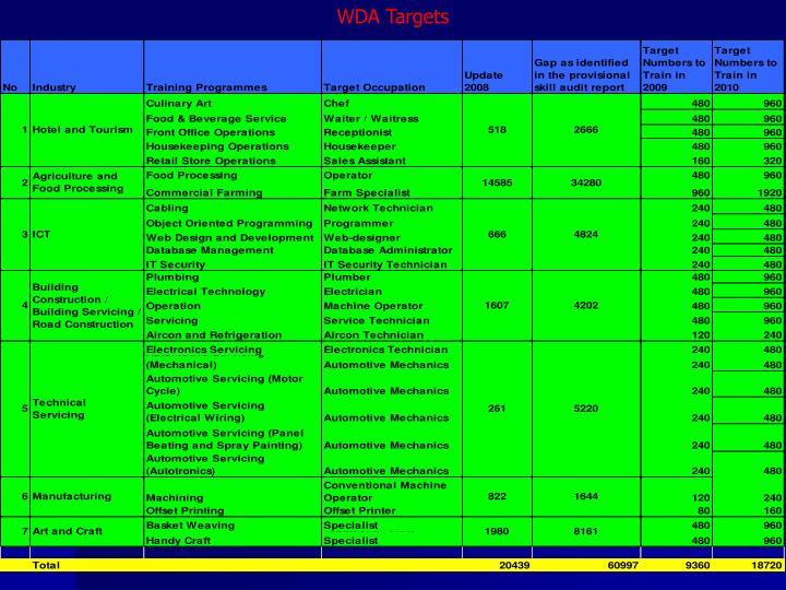 WDA Targets