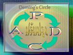deming s circle