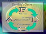 deming s circle1