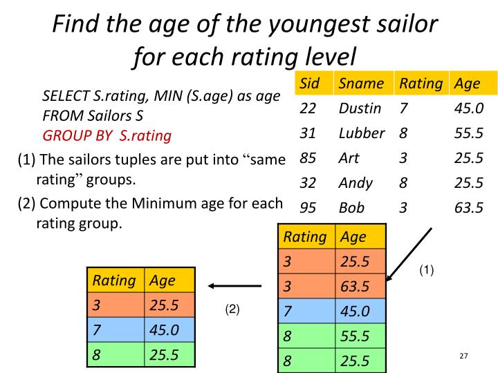Find the age of the youngest sailor for each rating level