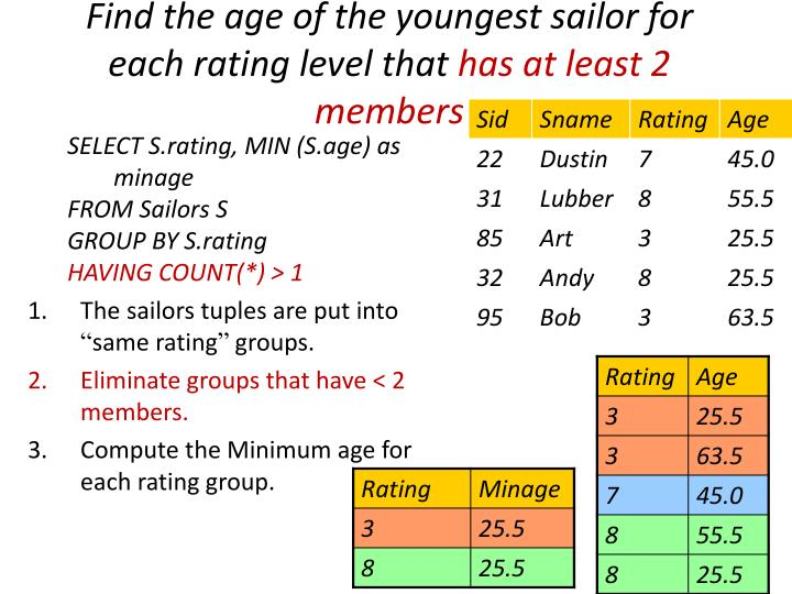 Find the age of the youngest sailor for each rating level that