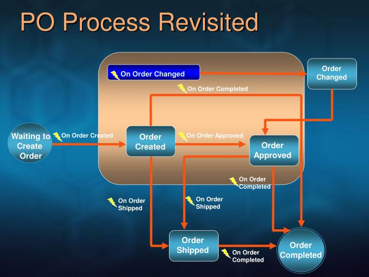 PO Process Revisited
