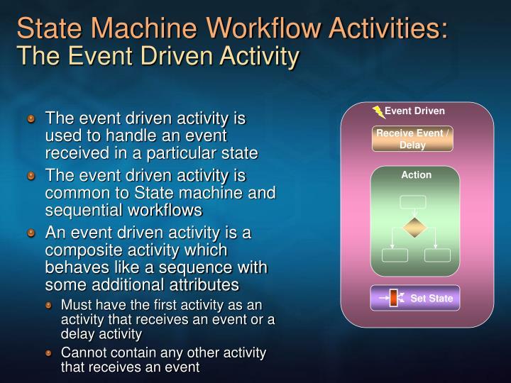 State Machine Workflow Activities: