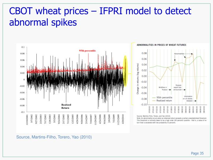 CBOT wheat prices – IFPRI model to detect abnormal spikes