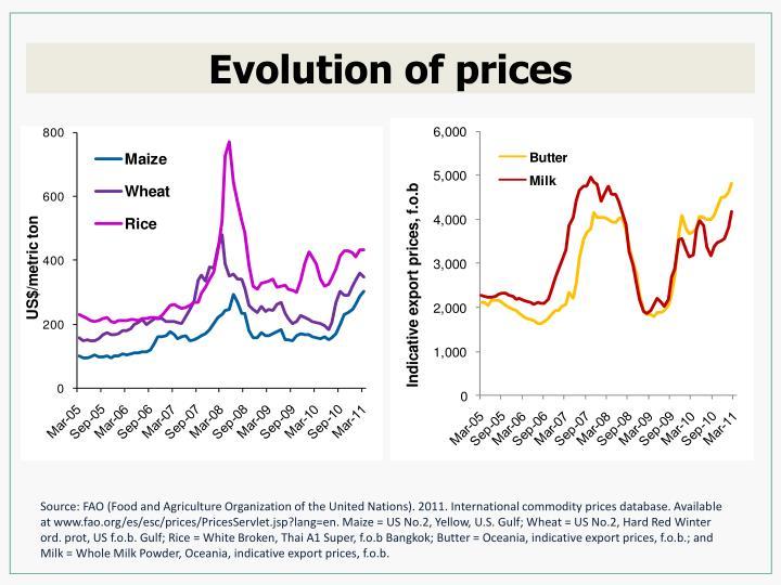 Evolution of prices
