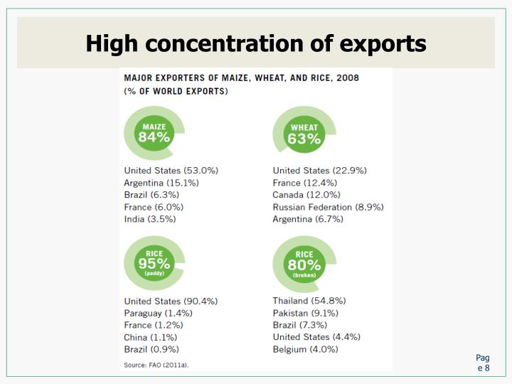 High concentration of exports