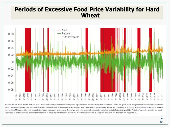 Periods of Excessive Food Price Variability for Hard Wheat