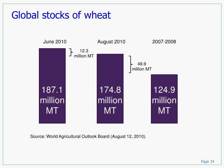 Global stocks of wheat