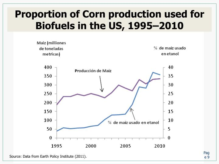 Proportion of Corn production used for