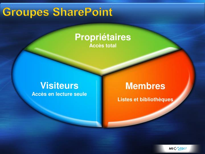 Groupes SharePoint
