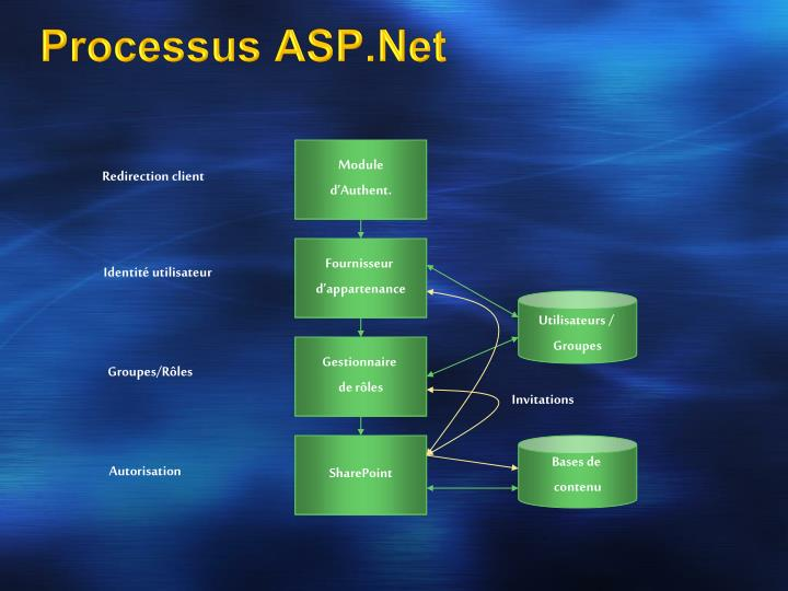 Processus ASP.Net