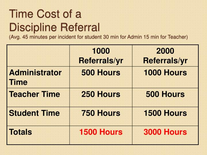 Time Cost of a