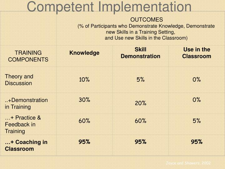 Competent Implementation