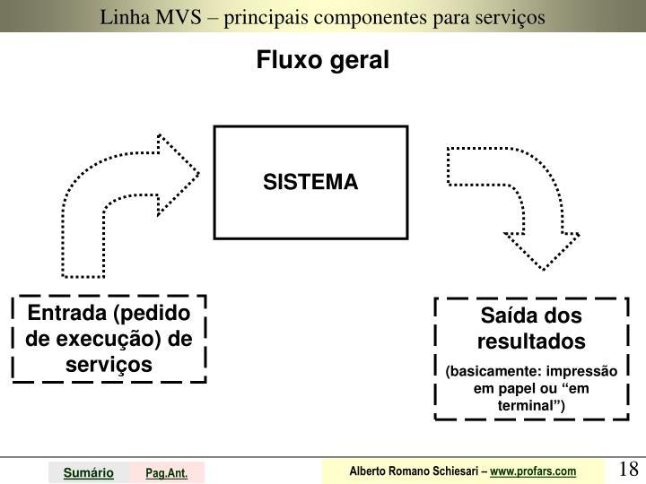 Linha MVS – principais componentes para serviços
