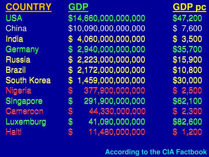 USA$14,660,000,000,000$47,200