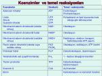 koenzimler ve temel reaksiyonlar1