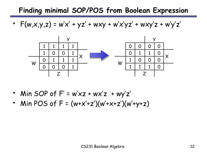 Finding minimal SOP/POS from Boolean Expression