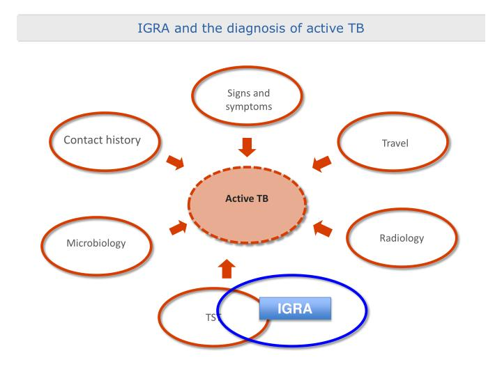IGRA and the diagnosis of active TB