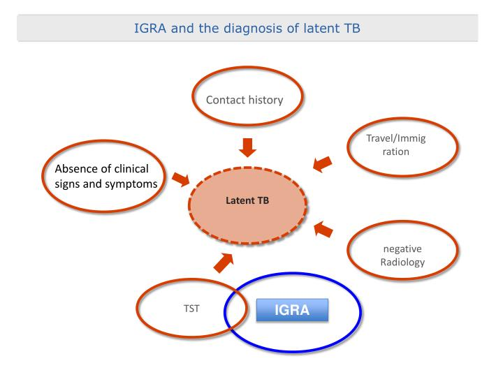 IGRA and the diagnosis of latent TB