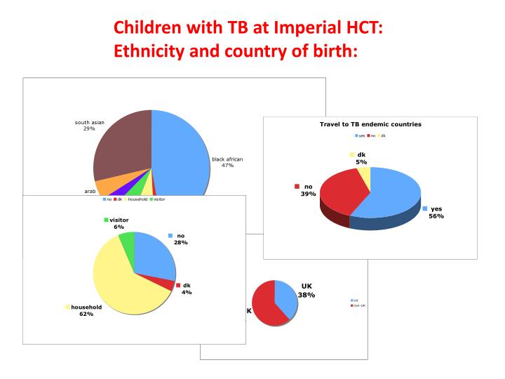 Children with TB at Imperial HCT: