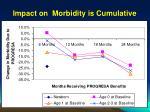 impact on morbidity is cumulative