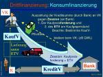 drittfinanzierung konsumfinanzierung