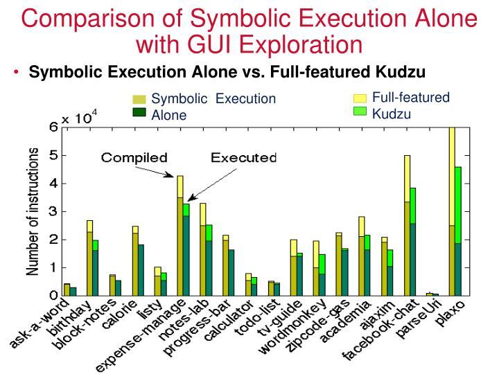 Comparison of Symbolic Execution Alone