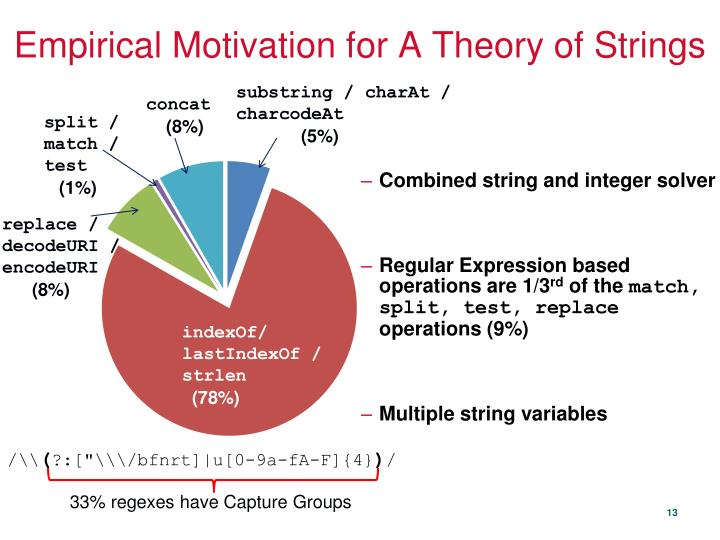 Empirical Motivation for A Theory of Strings