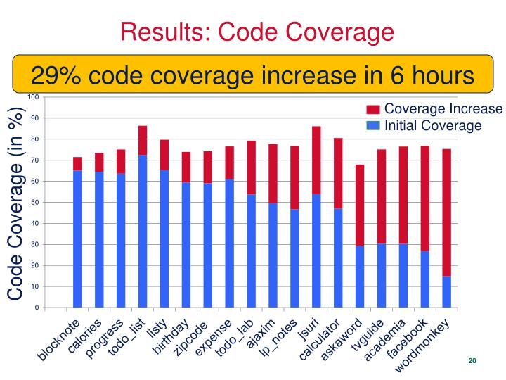 Results: Code Coverage