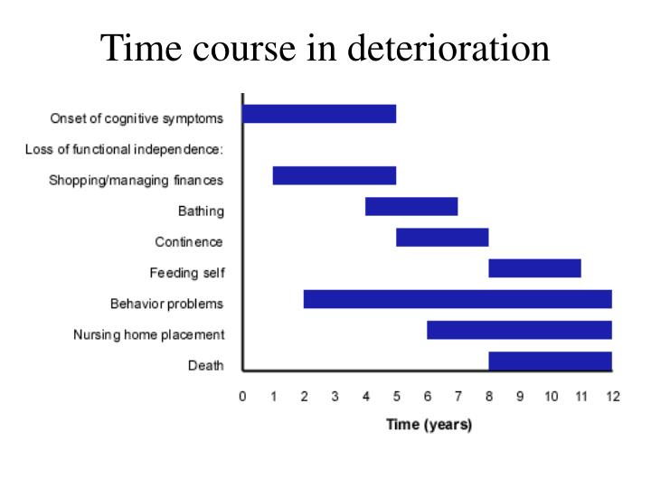 Time course in deterioration