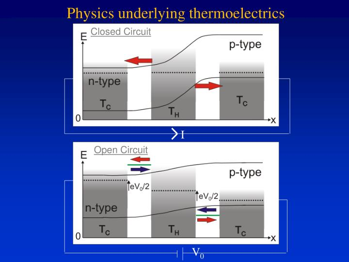 Physics underlying thermoelectrics