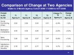comparison of change at two agencies intake to 3 month agency cohort 2008 1 1 2008 to 6 31 2008